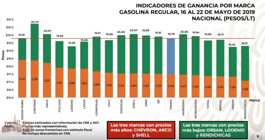 Precio por marca de la gasolina Magna al 22 de mayo de 2019. Captura de pantalla