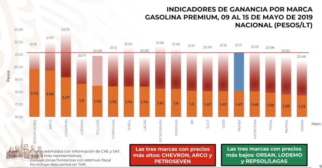 Precios de la gasolina premium por marca al 15 de mayo de 2019. Captura de pantalla
