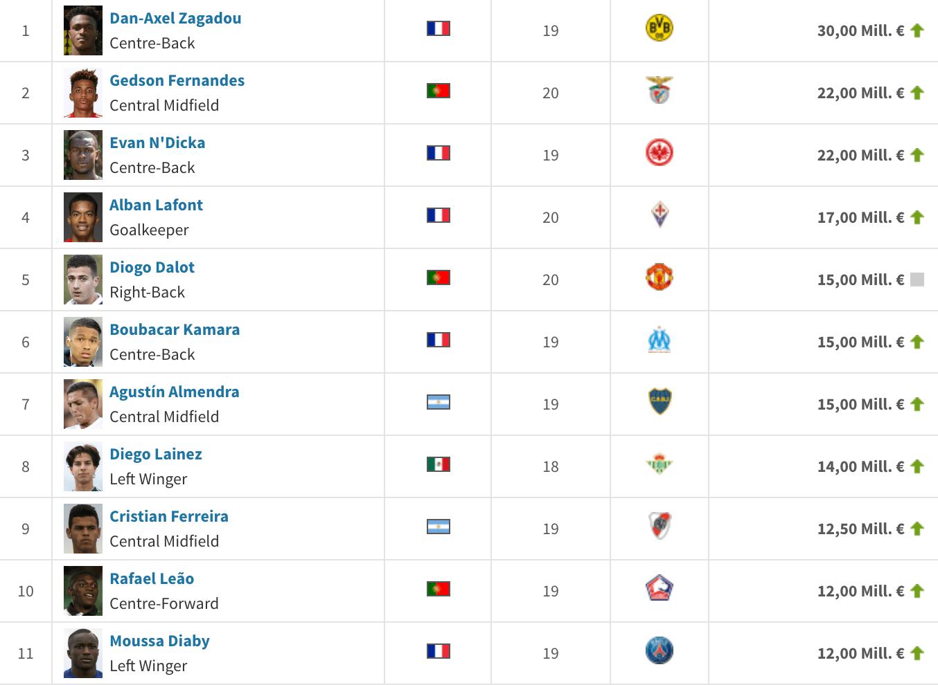 jugadores más valiosos sub-20