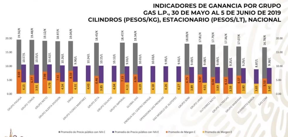 Costos del Gas LP por marca. Captura de pantalla