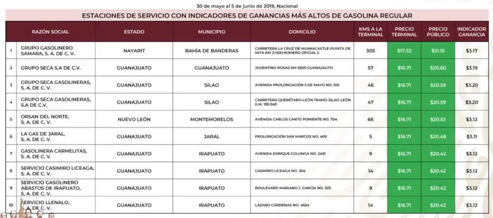 Gasolineras que vendieron más caro la gasolina Magna al 5 de junio 2019. Captura de pantalla