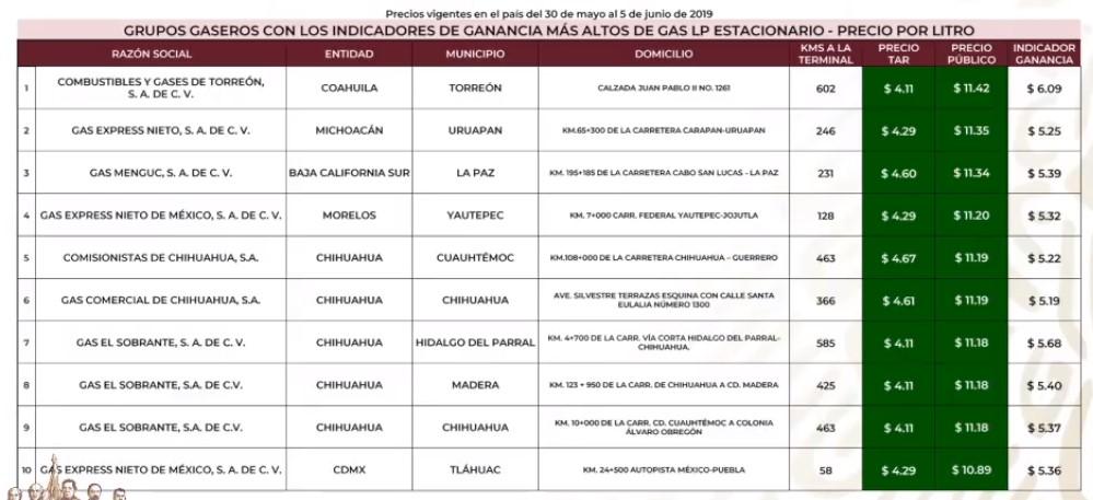 Grupos gaseros más caros en el Gas LP estacionario al 5 de junio. Captura de pantalla