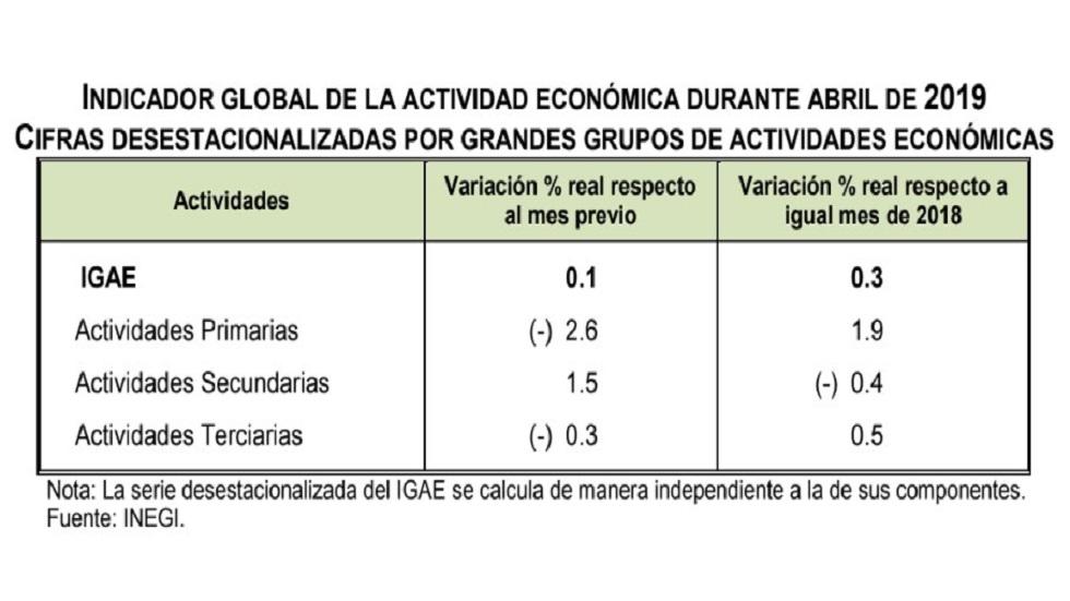 Indicadores Gobales de la Actividad Económica. Foto de Inegi