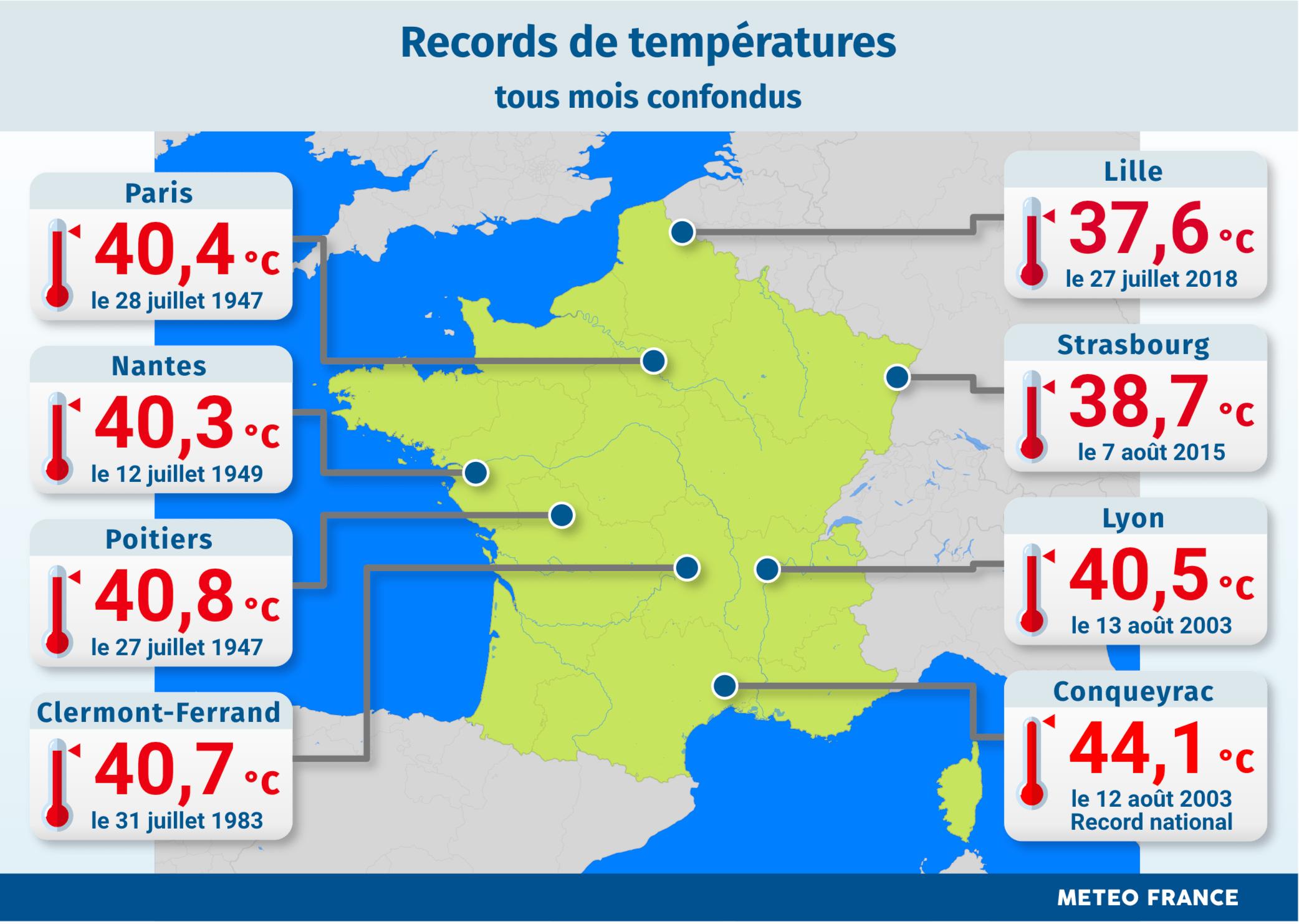 Losrécords anteriores en Francia. Datos de meteofrance.fr