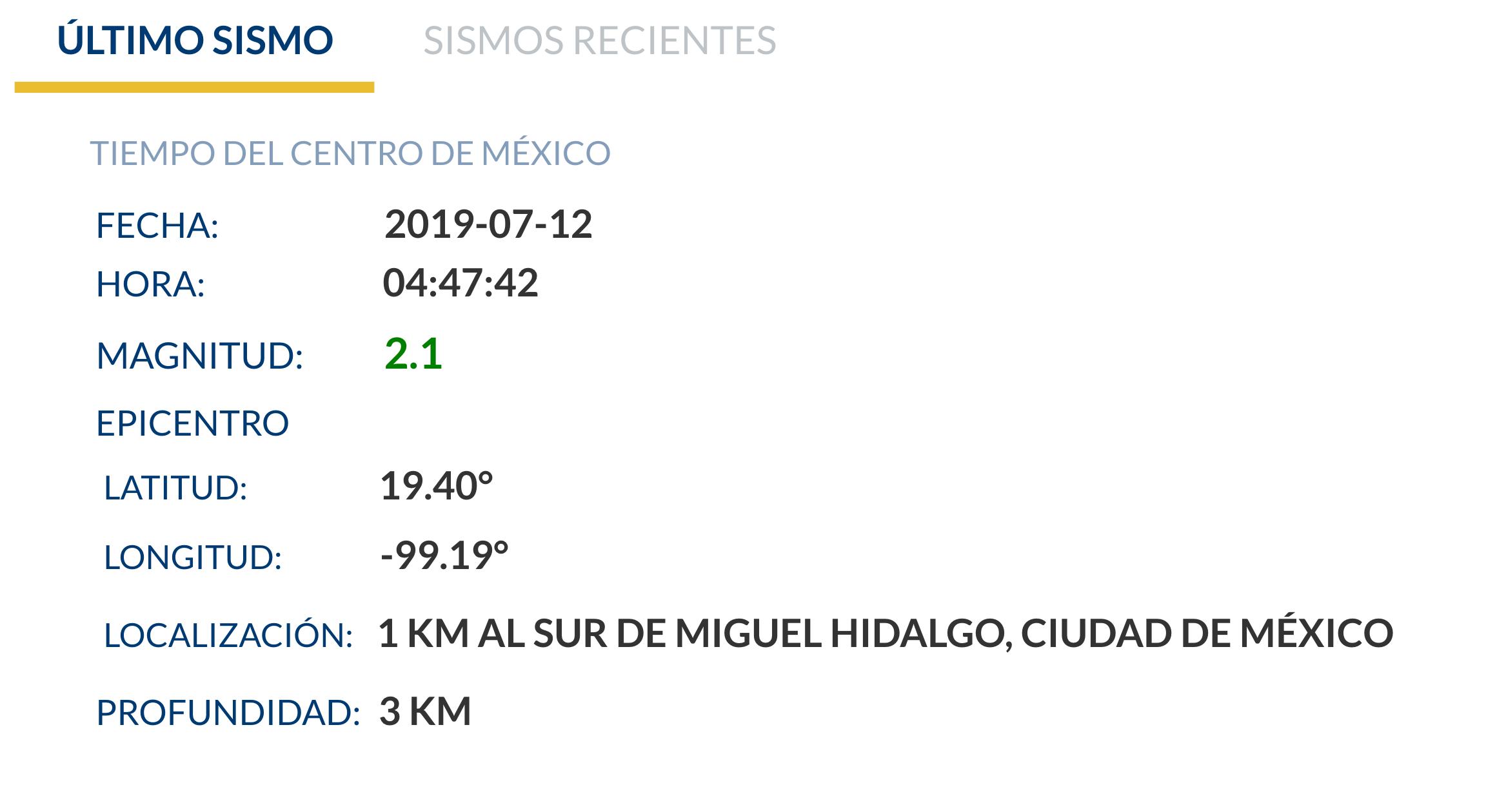 Datos del SSN.
