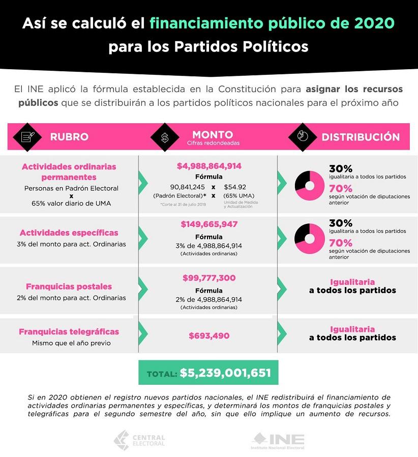 Cálculo del financiamiento público a partidos. Foto de @CZavalaP