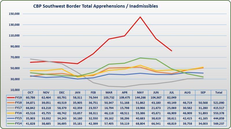 Detenciones y entregas de migrantes durante el año fiscal 2019. Foto de CBP