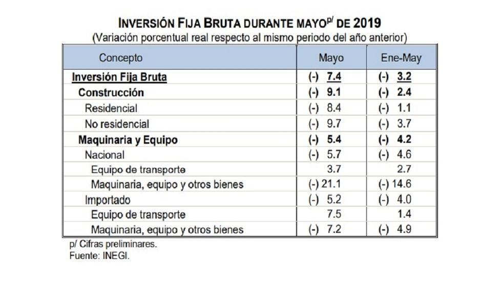 Inversión Fija Bruta enero-mayo de 2019. Foto Inegi