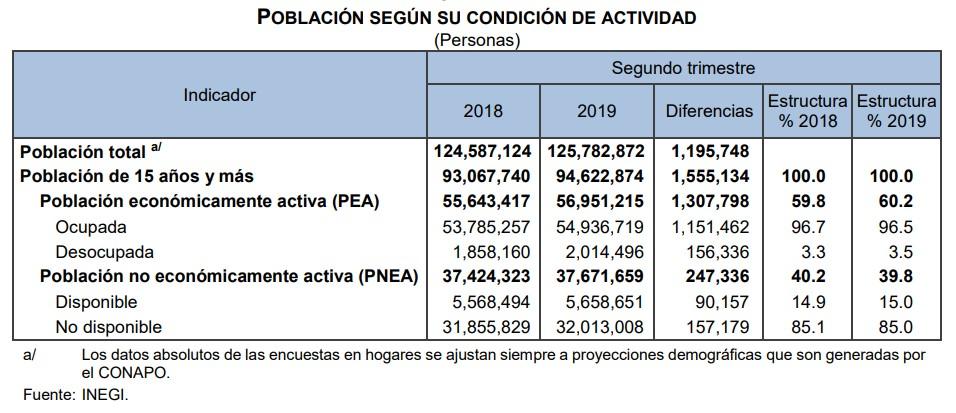 Población según su condición de actividad. Foto de Inegi