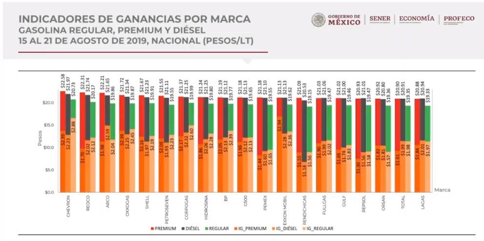 Precios de los combustibles por marca, al 21 de agosto de 2019. Foto de Gobierno de México