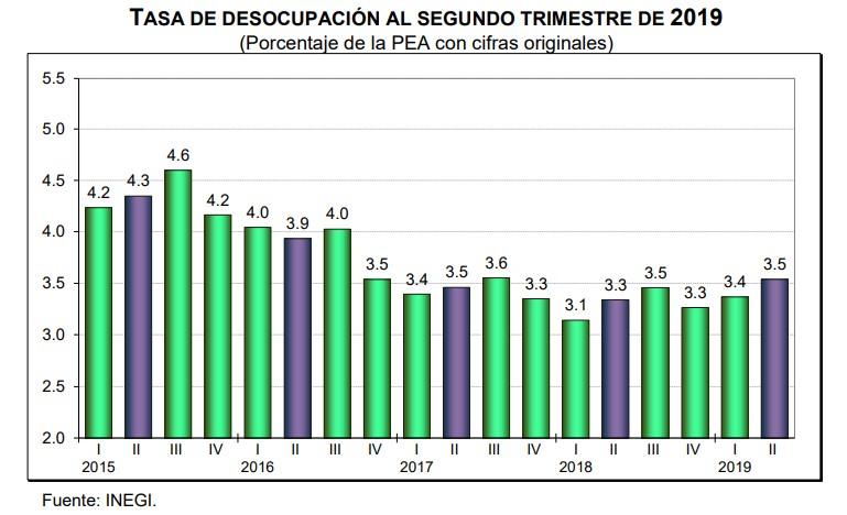 Tasa de Desocupación al segundo trimestre de 2019. Foto de Inegi