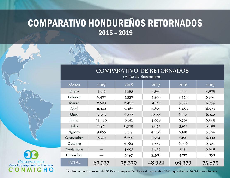 Hondureños retornados desde 2015. Foto de Conmigo