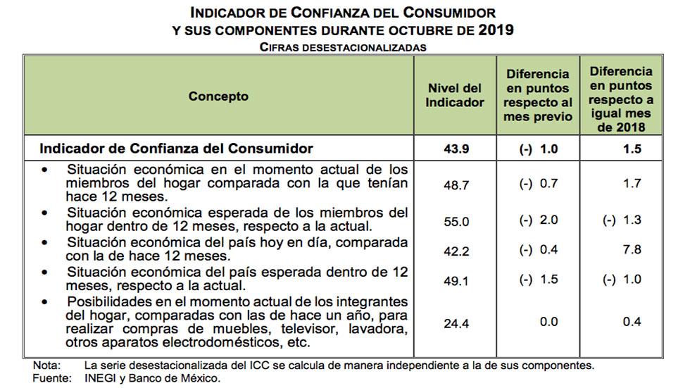 Comportamiento del Índice de Confianza del Consumidor durante octubre de 2019. Foto de Inegi