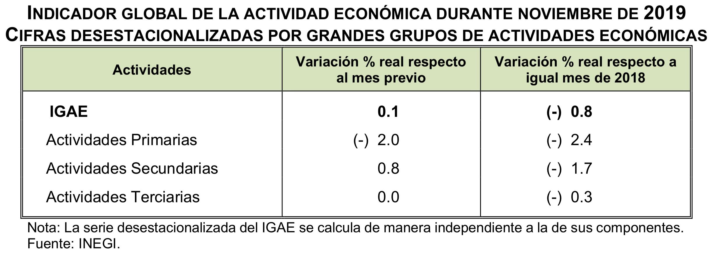 Indicador Global de la Actividad Económica durante noviembre de 2019. Datos de INEGI.