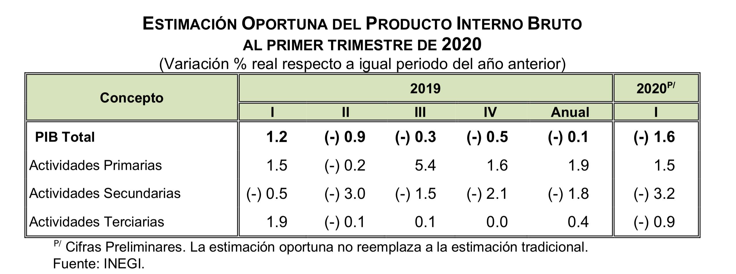 los resultados originales de la Estimación Oportuna del PIB trimestral por actividad: Gráfico de INEGI.