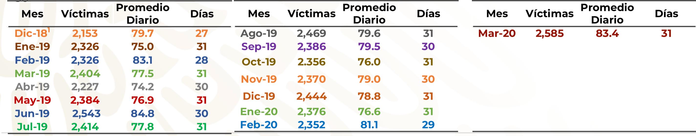 Reporte del Informe Diario, mes con mes desde que se lleva el conteo en diciembre de 2018.