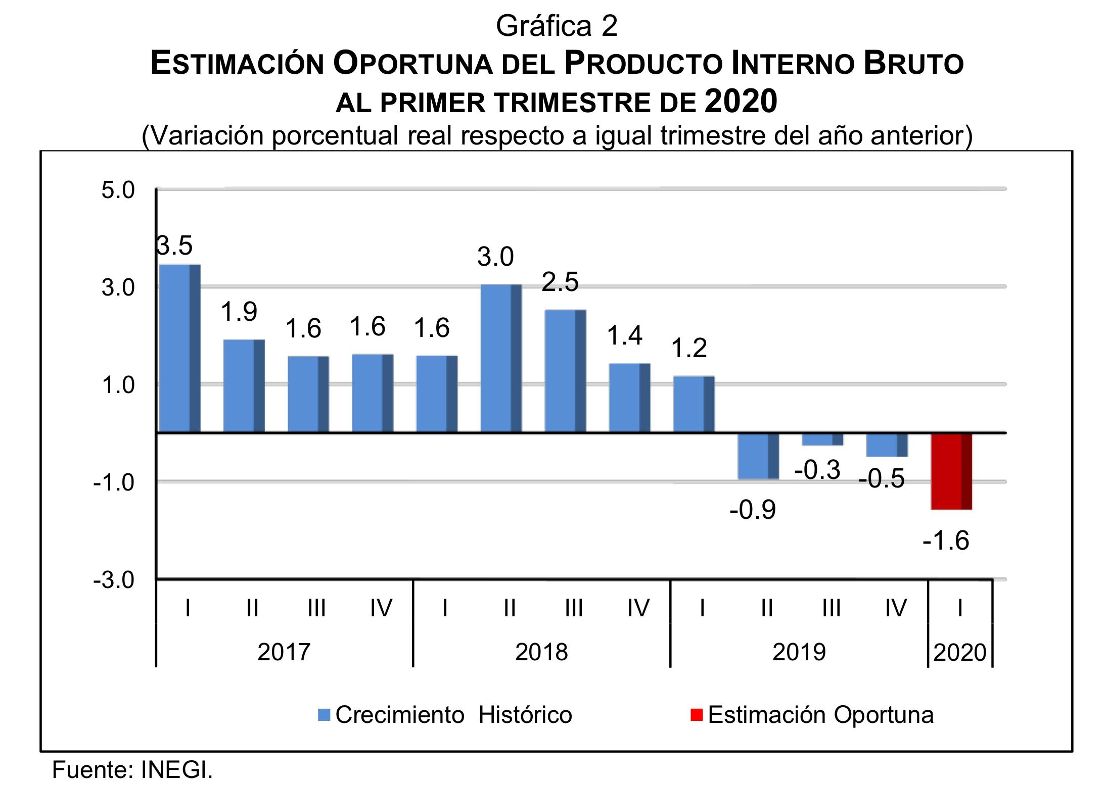 Variación Porcentual real respecto al igual trimestre del año anterior. Datos de INEGI.