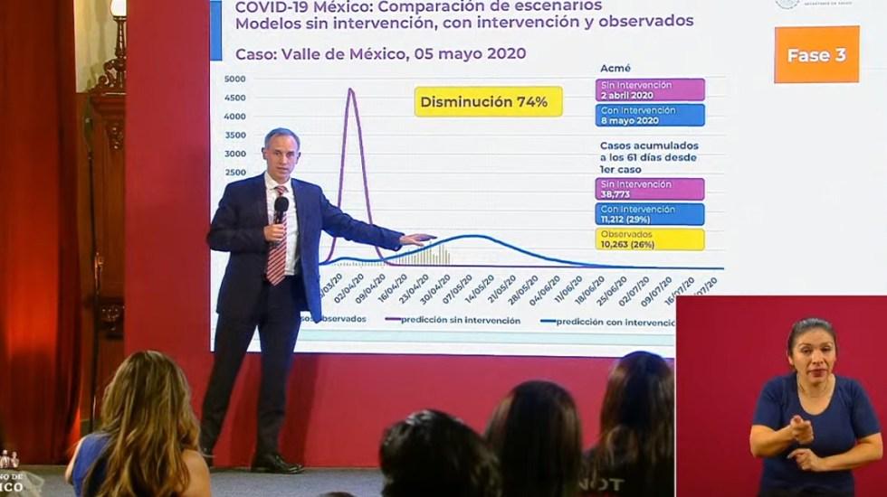 """""""Nos falta más de la mitad del ciclo epidémico"""" de COVID-19, explica López-Gatell - López-Gatell explica curva epidémica del Valle de México. Captura de pantalla"""