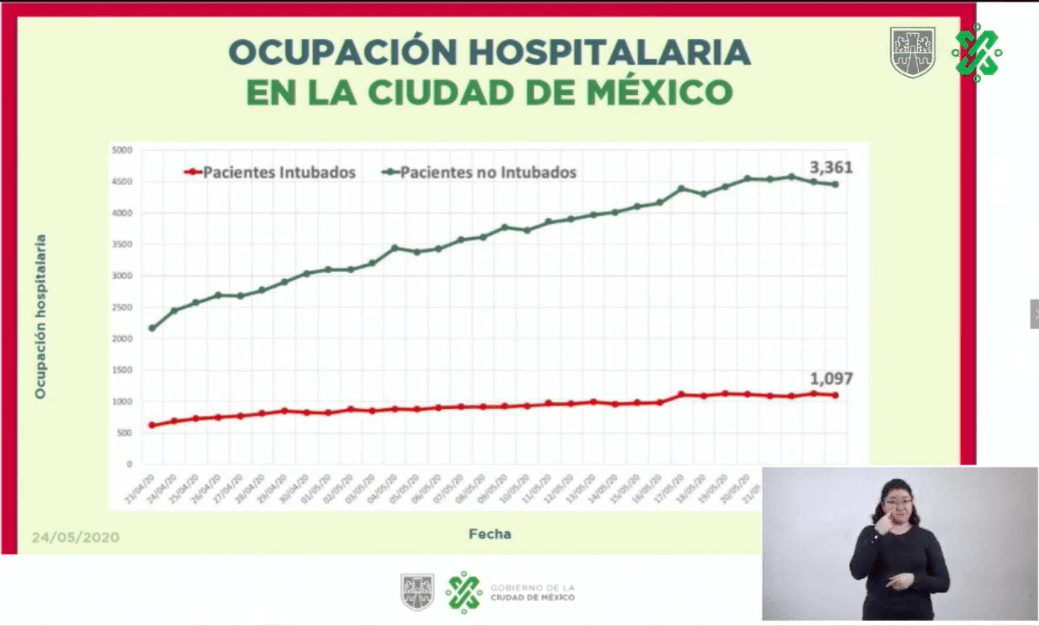 Ocupación Hospitalaria en la Ciudad de México. Datos de GobCDMX.