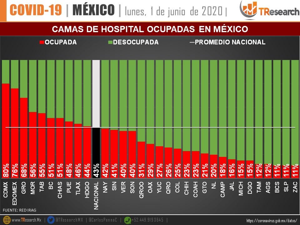 Camas de hospital ocupadas en México
