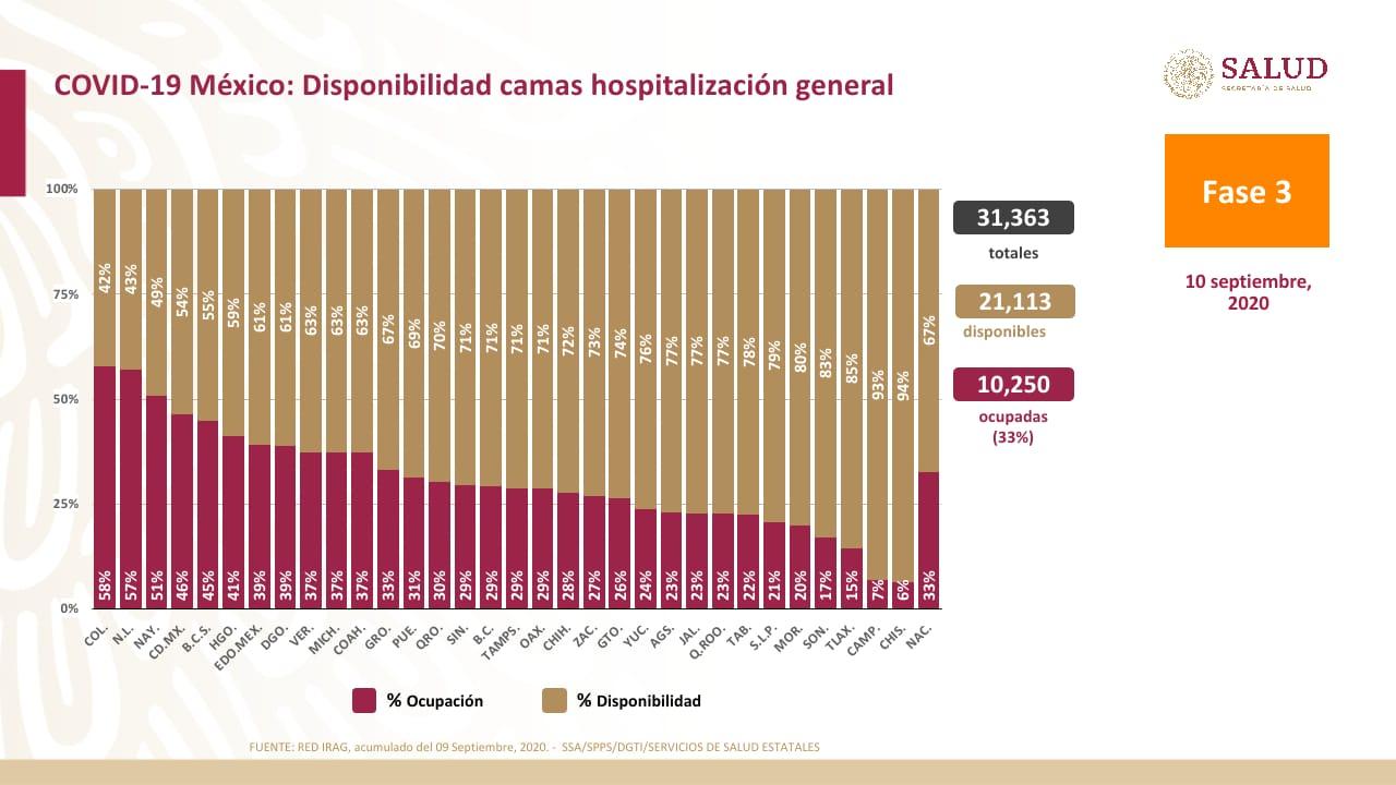 Disponibilidad de camas generales. Datos de la Secretaría de Salud.
