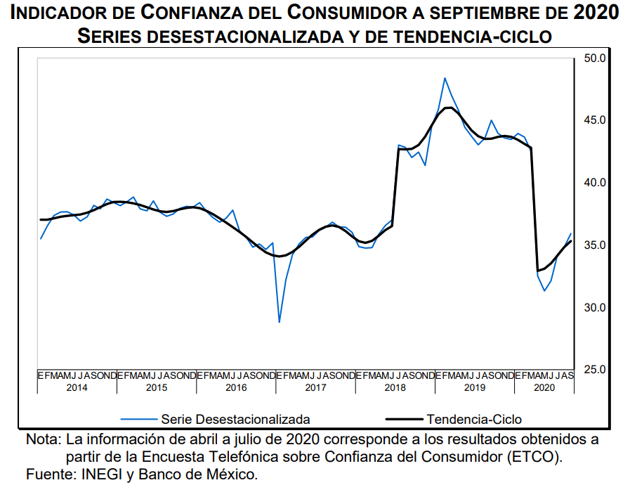 Indicador de Confianza del Consumidor a septiembre de 2020. Series desestacionalizada y de tendencia-ciclo. Gráfica del INEGI.