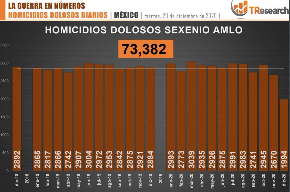 Durante la actual Administración del Andrés Manuel López Obrador, las fiscalías estatales y federales han registrado 73 mil 382 homicidios dolosos en México
