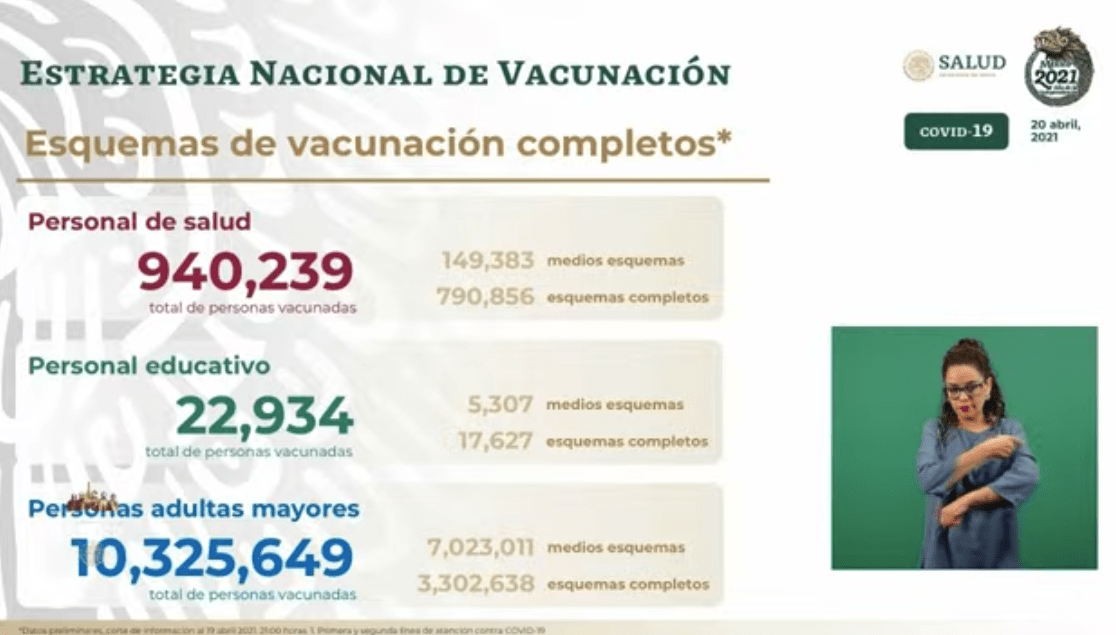 Avance en la vacunación al 20 de abril 2021. Gráfico de Secretaría de Salud