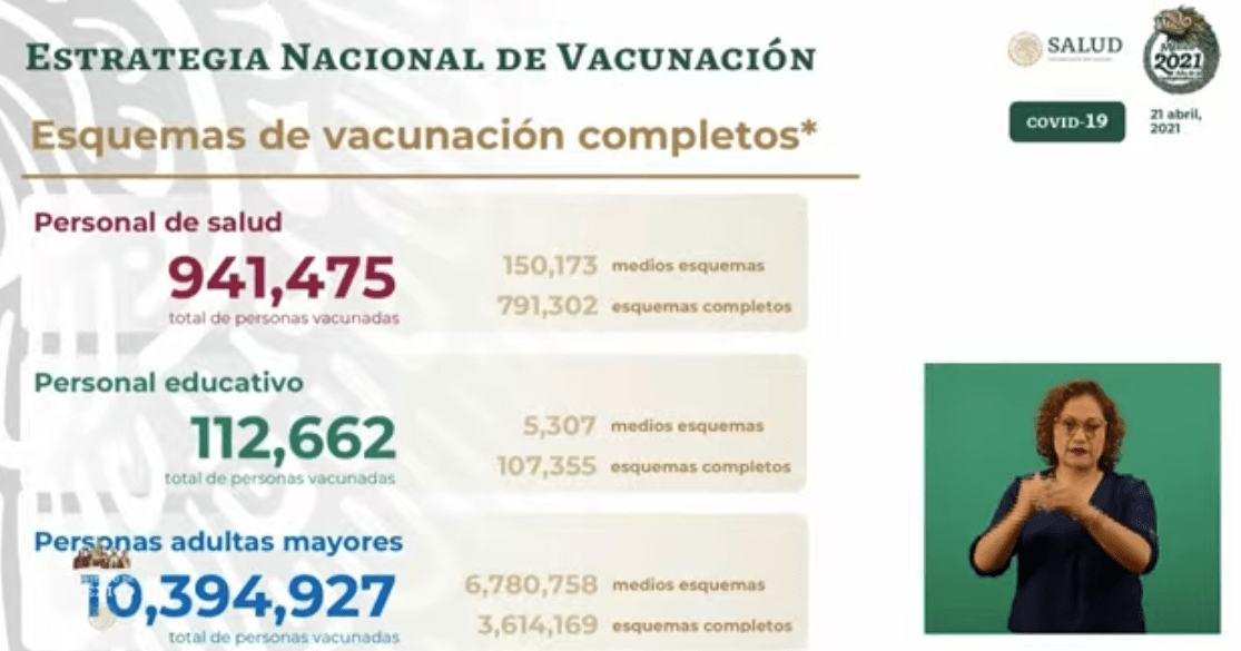 Avance en la vacunación al 21 de abril 2021. Gráfico de Secretaría de Salud