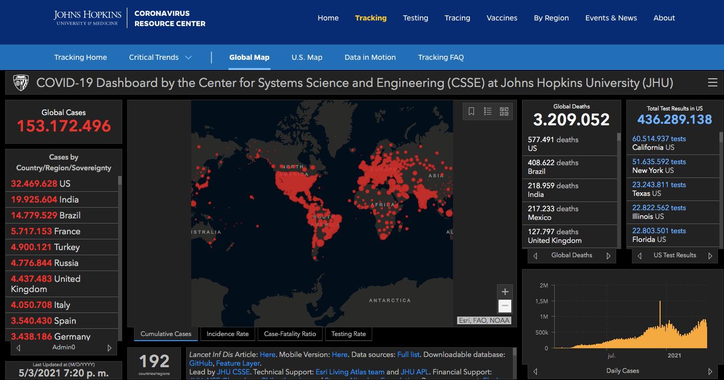 Contagios de COVID-19. Gráfico de Johns Hopkins