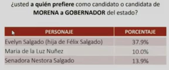 Resultados encuesta Morena. Gráfico de Morena