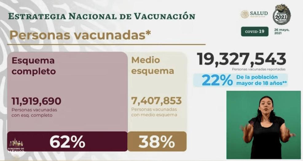 Avance en la vacunación al 26 de mayo 2021. Gráfico de Secretaría de Salud