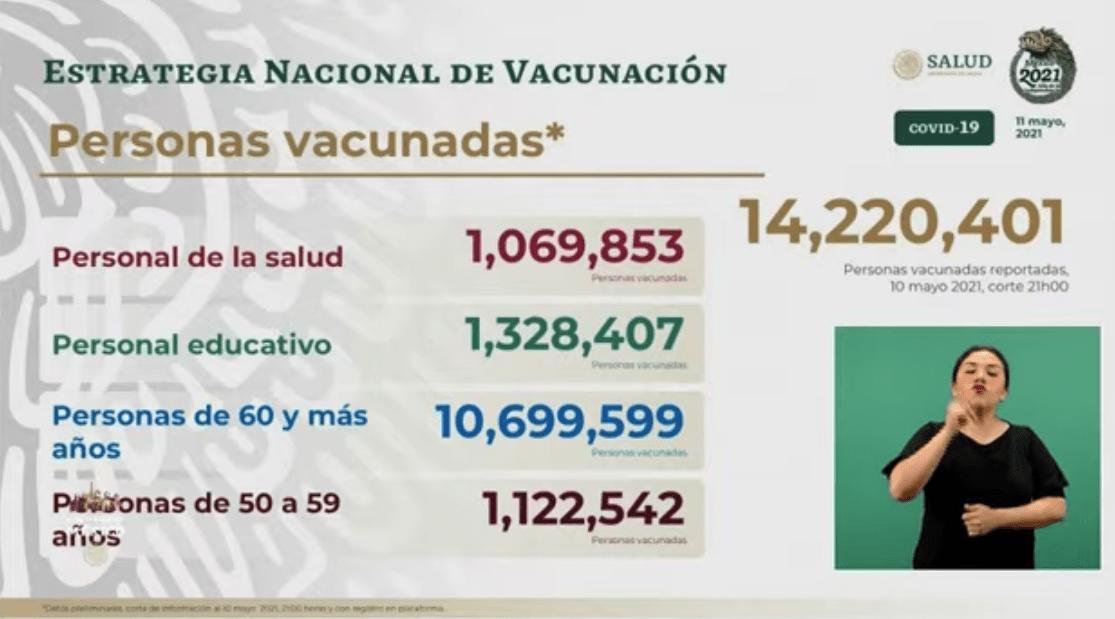 Avance en la vacunación al 11 de mayo 2021. Gráfico de Secretaría de Salud