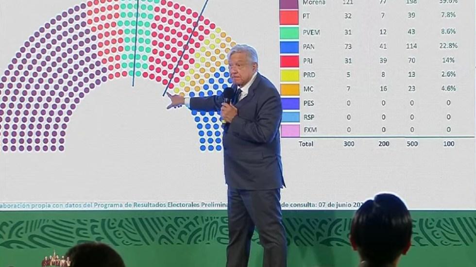 """Morena debe acordar con el """"PRI o cualquier partido"""" para mayoría calificada en San Lázaro: AMLO - AMLO López Obrador diputados mayoría calificada"""