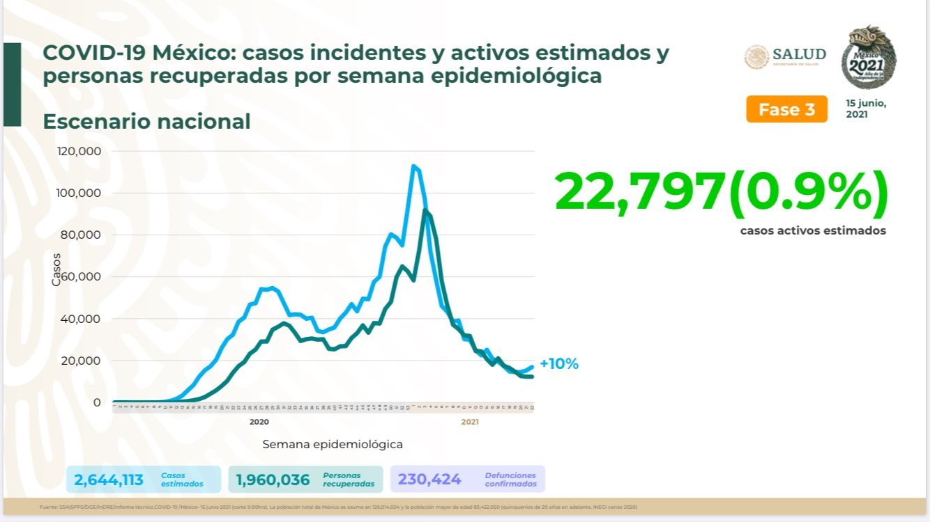 México registró en las últimas 24 horas 4 mil 250 casos y 239 muertes por COVID-19