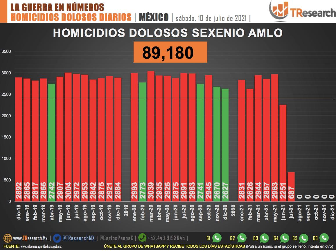 Conteo de homicidios dolosos en México. Gráfico de TResearch