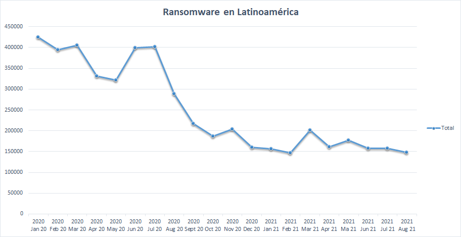 Ransomware en América Latina.