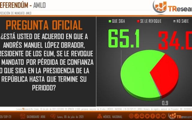 La revocación de mandato ¿qué opinan los mexicanos?