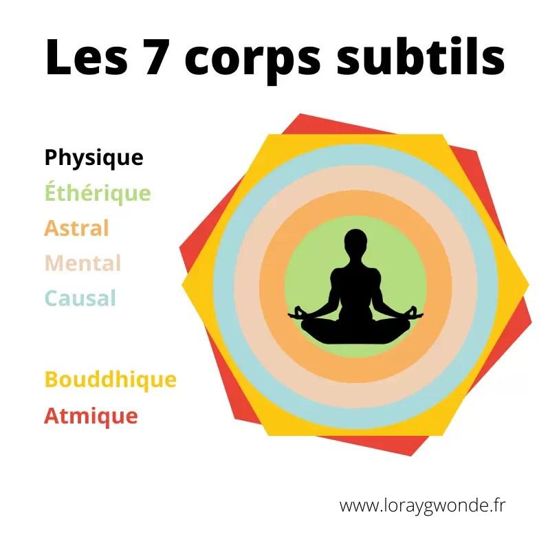 Schéma des 7 corps subtils : physique, éthérique, astral, mental, causal, bouddhique, atmique.