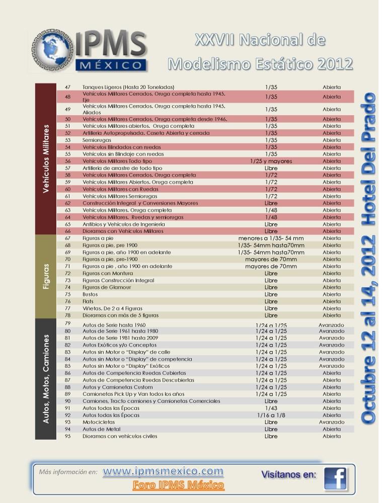 XXVIII Convención Nacional de Modelismo Estático IPMS 2012 (3/6)