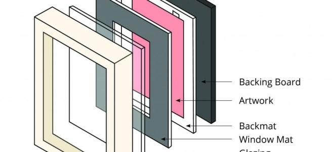 Parts of a artwork frame (Source: agora-gallery.com)