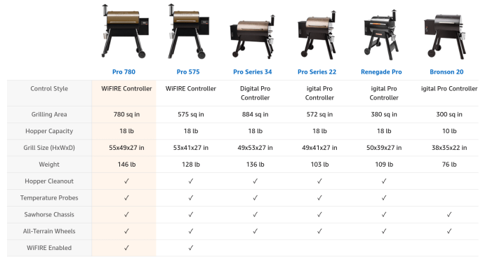 Traeger Grill Pro Series