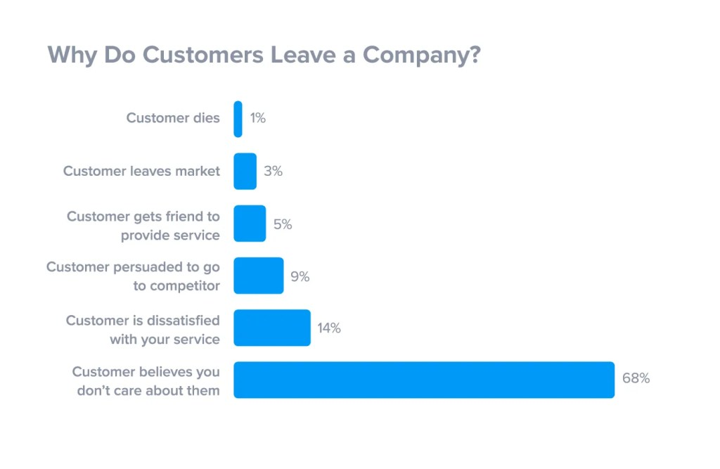 why do customers leave a company