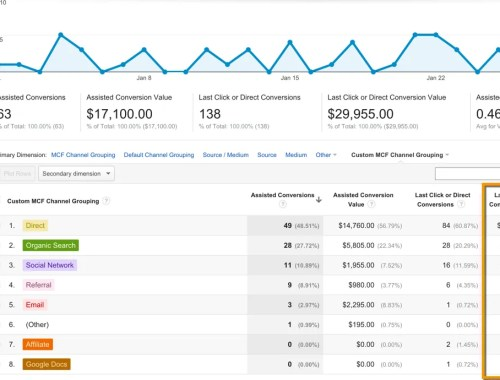 Multi-Channel Funnels in Google Analytics