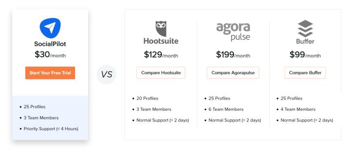 Hootsuite - Hootsuite
