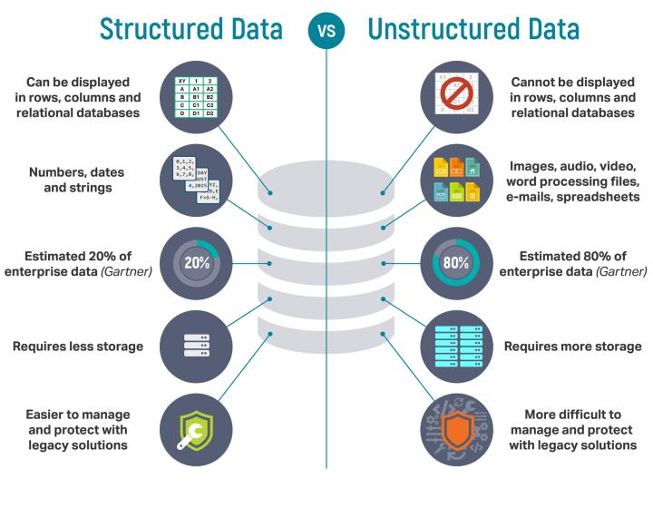 Unstructured data - Data