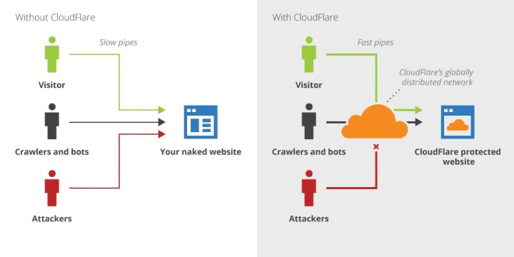 Cloudflare - Reverse proxy