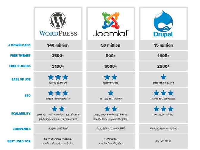 WordPress vs. Drupal vs. Joomla - Blogging - Lorelei Web