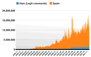 Akismet comment spam stats chart