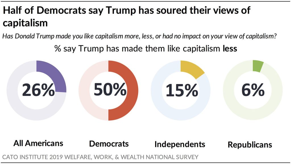 Half of Democrats say Trump has soured their views on Capitalism